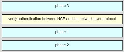 CCNA 4 Chapter 3 Exam Answer 004