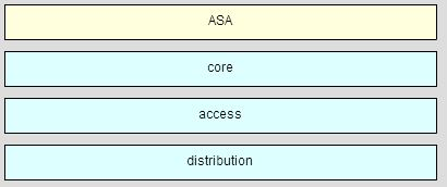 CCNA 4 Chapter 1 Exam Answer 003