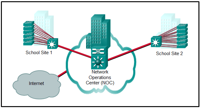 CCNA 4 Chapter 1 Exam Answer 001