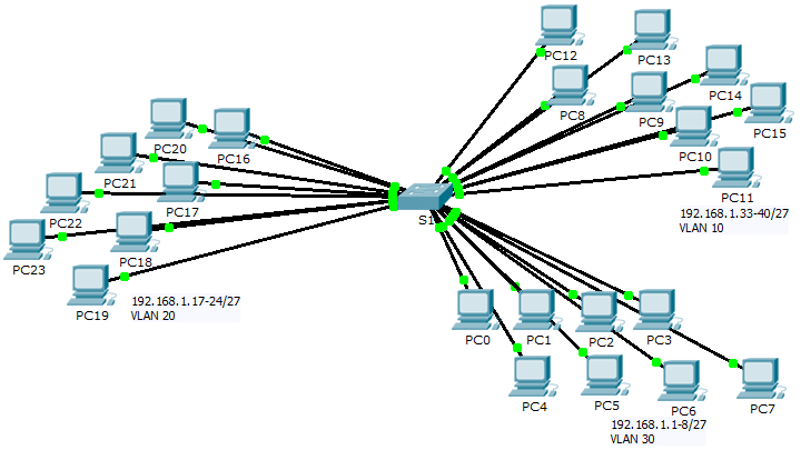 6.1.1.5 Packet Tracer – Who Hears the Broadcast