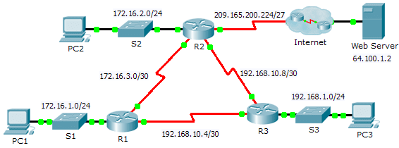 10.2.2.3 Packet Tracer – Troubleshooting Single-Area OSPFv2