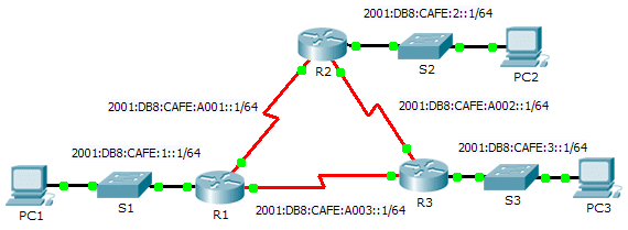 6.4.3.4 Packet Tracer – Configuring Basic EIGRP with IPv6 Routing