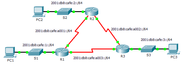 8.3.3.5 Packet Tracer – Configuring Basic OSPFv3 in a Single Area