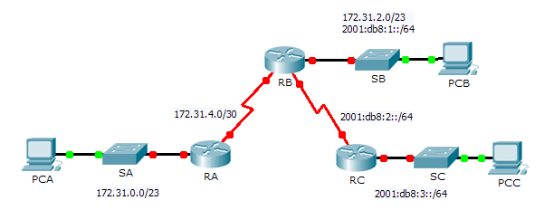 8.4.1.2 Packet Tracer – Skills Integration Challenge