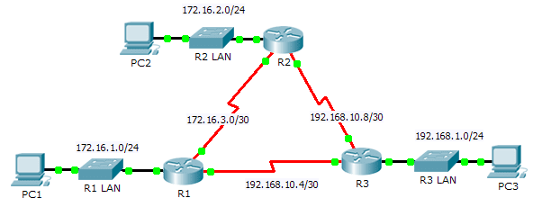 6.2.2.4 Packet Tracer – Configuring Basic EIGRP with IPv4