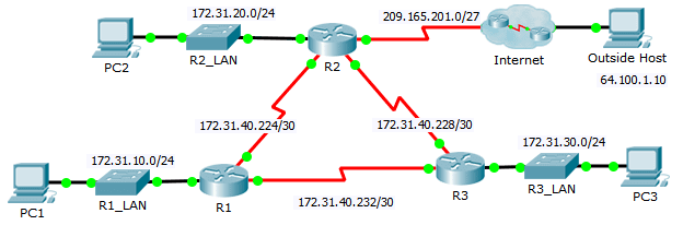 7.2.3.5 Packet Tracer – Troubleshooting EIGRP for IPv4