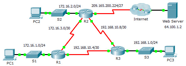 10.1.3.4 Packet Tracer – Configuring OSPF Advanced Features