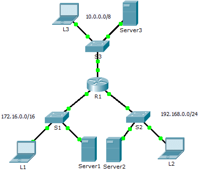 4.4.2.9 Packet Tracer – Troubleshooting IPv4 ACLs