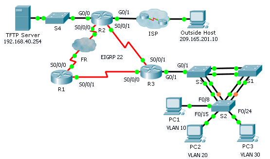 8.2.4.12 Packet Tracer – Troubleshooting Enterprise Networks 1