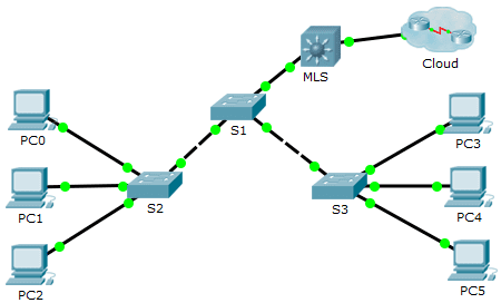 2.3.1.5 Packet Tracer – Configure Layer 3 Switching and inter-VLAN Routing