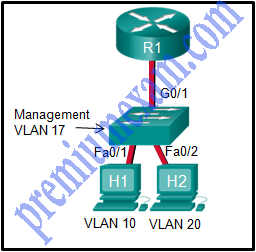 CCNA 2 RSE 6.0 Chapter 6 Exam Answers 2018 2019 01